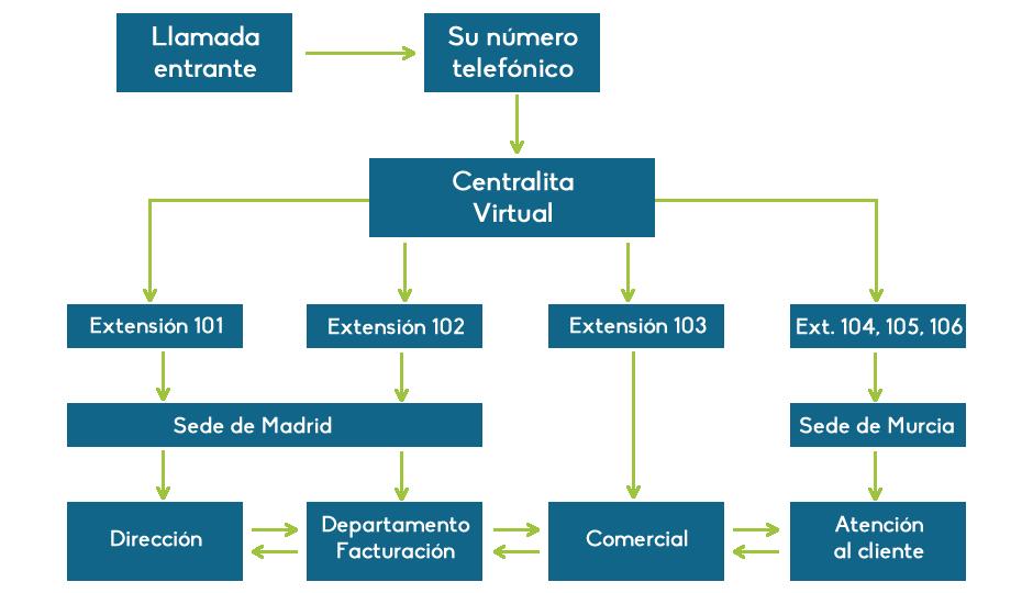 centralita virtual ip vpbx 1